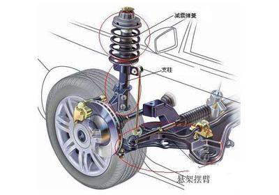 汽车减震缓冲器原理 动画展示