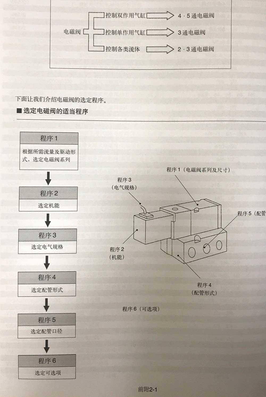 电磁阀选择方法 选型