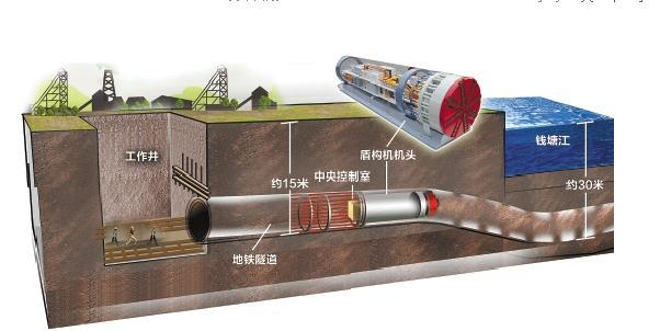盾构机(隧道掘进机)的工作原理视频