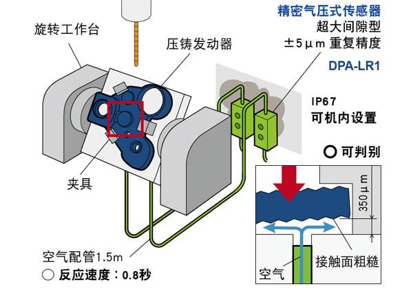 气压式精密就位传感器 — CNC机床上料到位检测