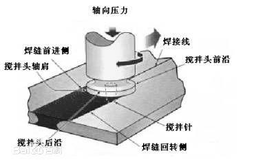 棒料摩擦焊焊接视频
