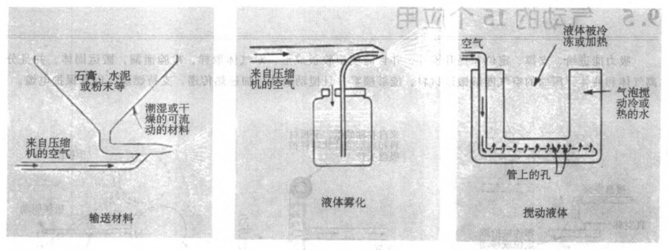 气体应用案例:气体输送 液体雾化 搅动液体 空气冷却加热