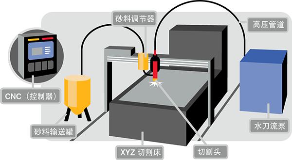 海宝水切割技术