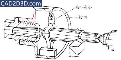 车床磨床夹紧定位工装:顶尖、拨盘、鸡心夹头详细介绍