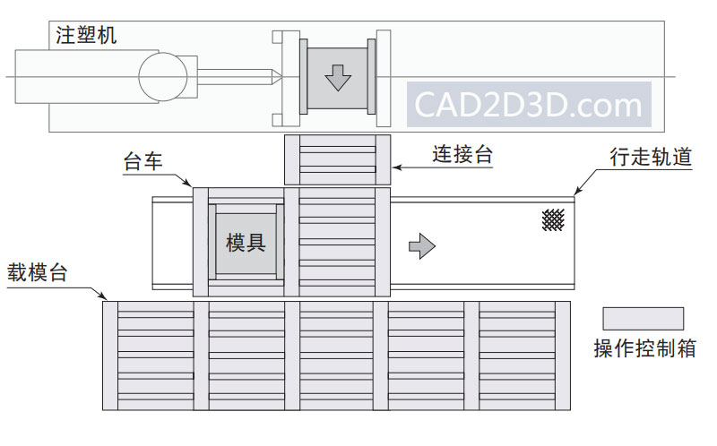 注塑机、压铸机、冲压机快速换模系统