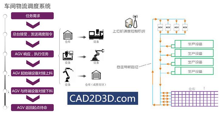 AGV小车导航定位方式、AGV无线网络通讯、AGV调度系统