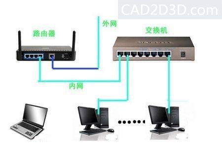 调制解调器(光猫)、路由器、交换机含义及区别