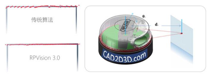 激光雷达系统(激光导航)立体摄影测量 原理及应用