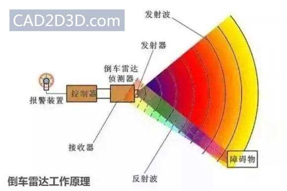 倒车雷达(超声波)测距原理及优缺点 测距范围0.3~2米