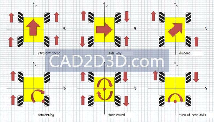 麦克纳姆轮结构原理 可以前后左右平移 绕自身旋转 实现全方向移动