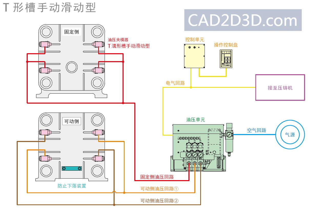 压铸机、注塑机快速换模系统组成