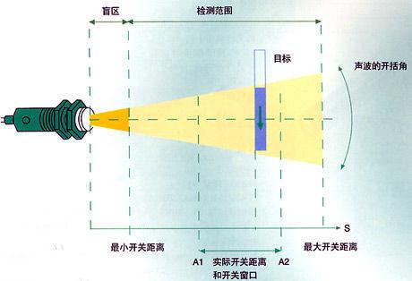 超声波检测传感器(有无检测)原理、参数、品牌
