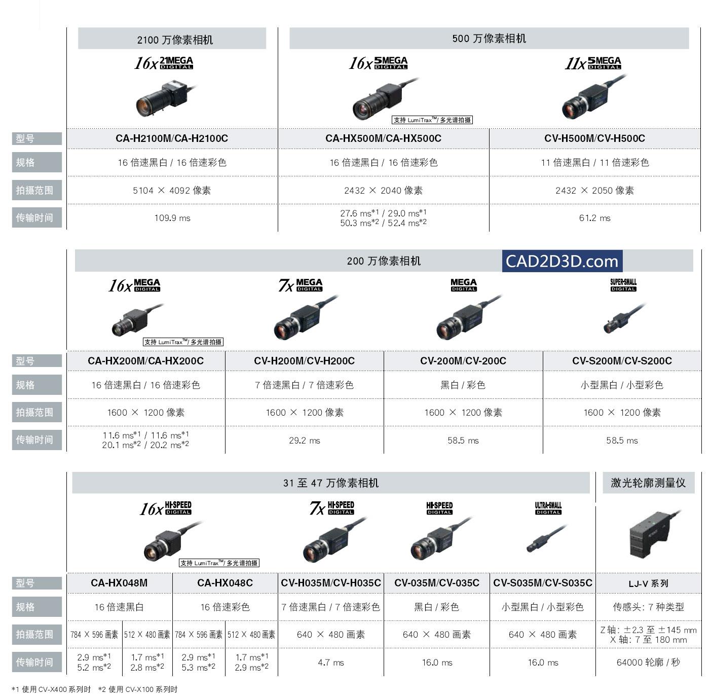 基恩士视觉系统构成( 相机+控制器+光源)