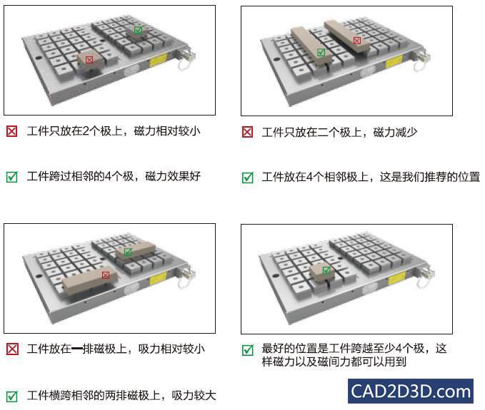 电永磁在机床自动化工装夹具上的应用(图示)
