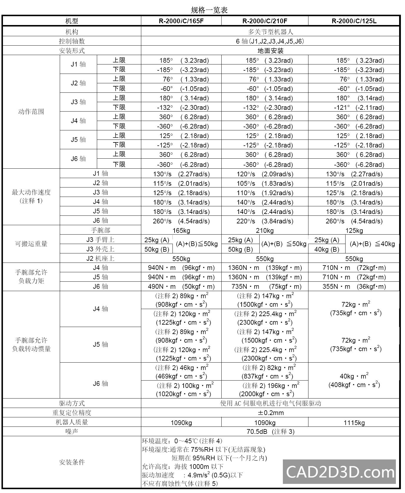 FANUC R-2000iC 系列(165F/210F/125L) 机器人参数表及说明
