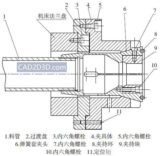 车床主轴(液压三爪卡盘、弹簧夹套)内部机械结构图(原理)