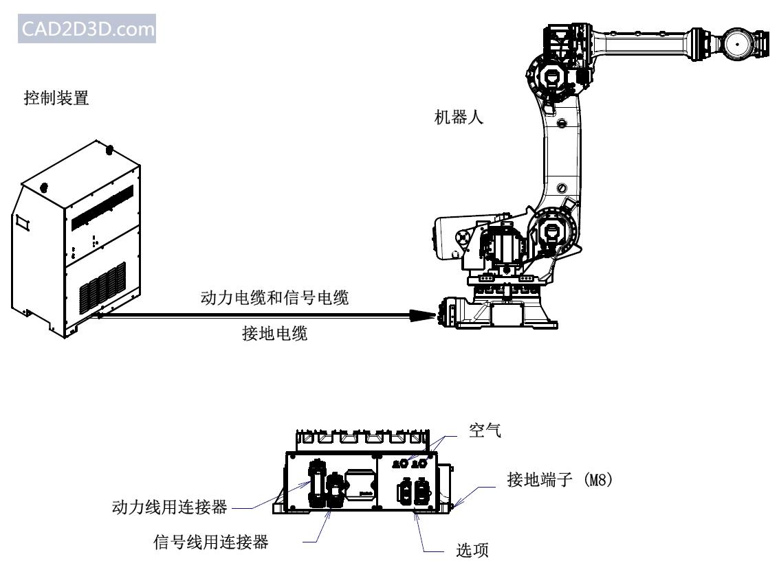 机器人与控制装置之间电气连接说明