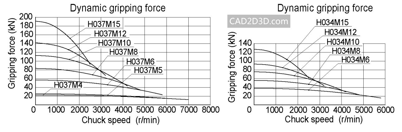 车床动力旋转三爪卡盘内部结构图 原理 连接方式 (自动装夹)