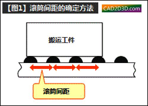 滚筒(辊道)输送机结构设计方法及准则