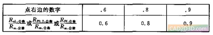 紧固件机械性能等级 螺栓、螺钉和螺柱(碳钢、合金钢、不锈钢)性能等级标记方法