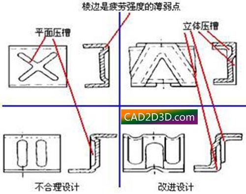 机械结构设计规范:薄板件(钣金)设计准则