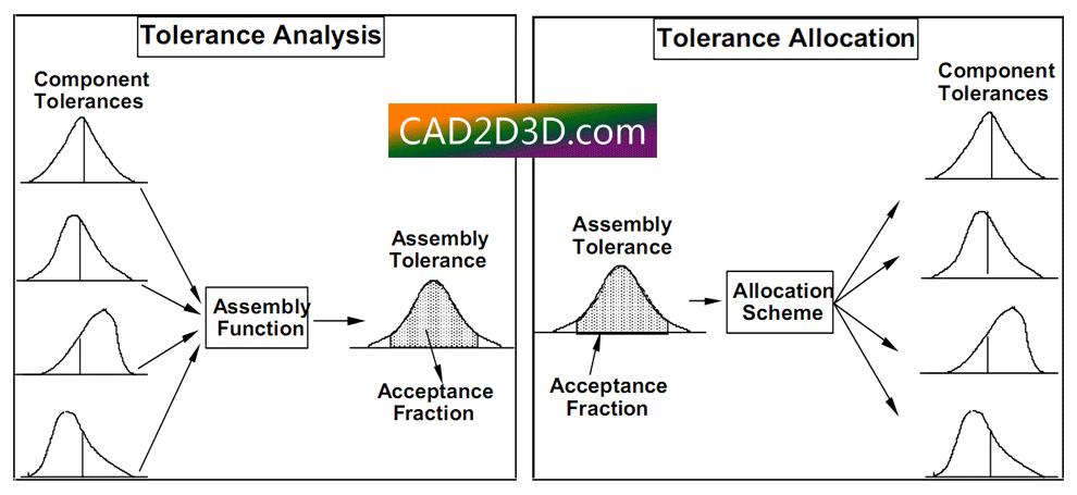 公差分析与分配