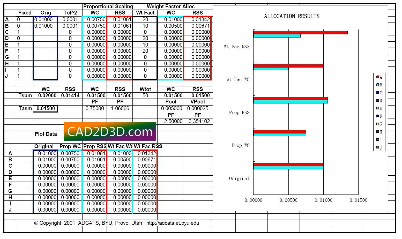 公差分析(WC、RSS、6Sigma)和公差分配(权重因子、最小成本)方法及表格下载 ADCATS Tolerance Anaylysis and Allocation