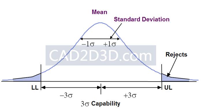 三维视觉系统(3D视觉)的重复精度(±3σ)是什么意思,重复定位精度是如何计算出来的?