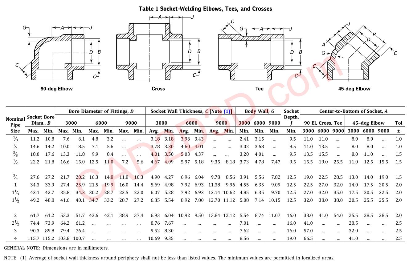 ASME B16.11-2016 承插焊和螺纹连接锻造管件(Forged Fittings, Socket-Welding and Threaded)详细说明及免费下载