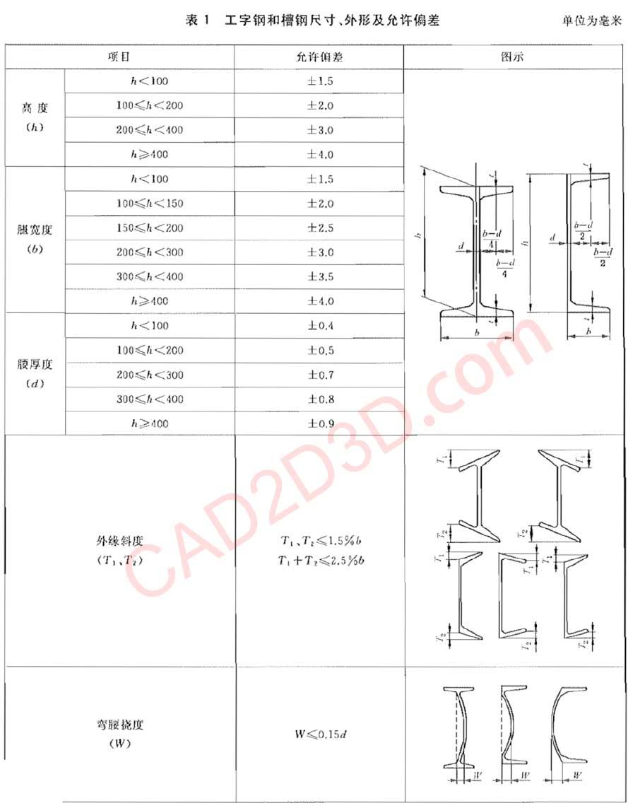 热轧型钢国家标准GB/T 706-2016 详细说明及免费下载