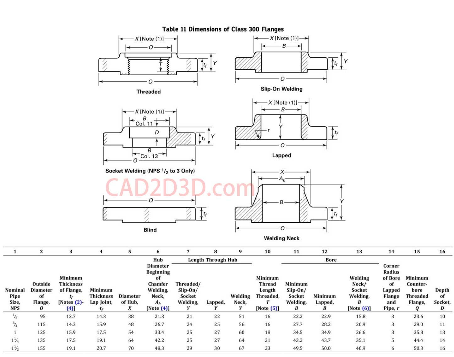 2017版美标管道法兰和法兰管件标准免费下载 ASME B16.5 Pipe Flanges and Flanged Fittings