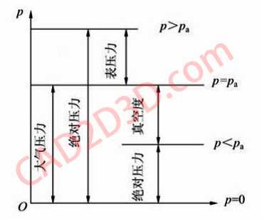 MPa(G)、MPa(A)、绝对压力、相对压力、表压、真空度的含义及关系