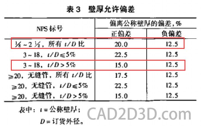 美标 ASTM  A312/A312M 无缝和焊接奥氏体不锈钢公称管 标准免费下载