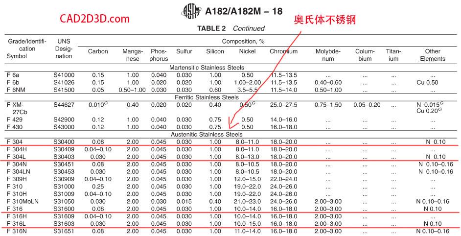 阀体阀瓣材质ASTM A182 F304+STL是什么材质?