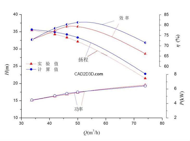 泵的扬程和压力的换算关系公式 附泵的性能曲线图
