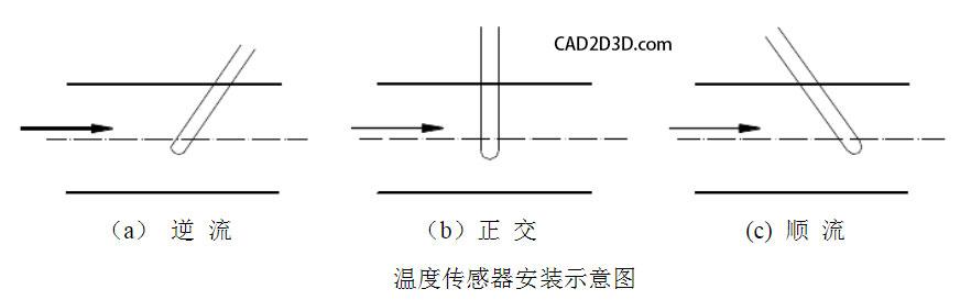 管道上温度变送器(传感器)安装规范要求 测温点 插入深度