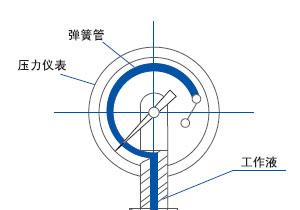 压力表内部结构及测压部件波登管原理