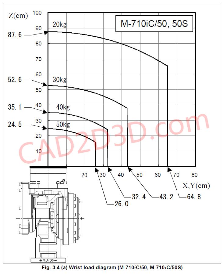 日本发那科FANUC机器人 手腕部负载条件 允许负载曲线图 M-710iC / R-2000iC