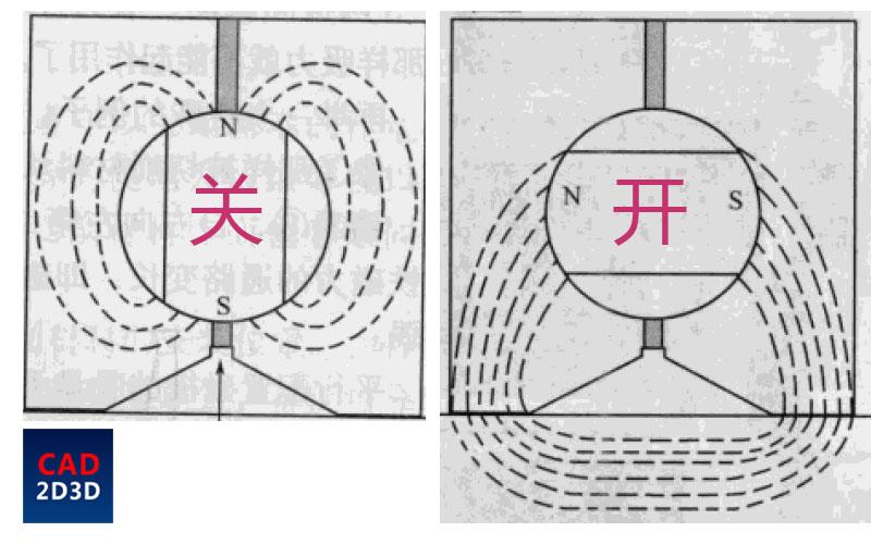 磁力表架原理,旋钮的是什么东西?为什么底部要开V型槽