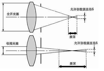 2D视觉识别工件种类,采用大景深的相机,可以满足1米高度差