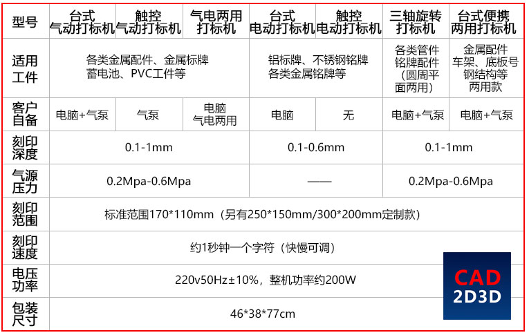 PLC控制气动打标机,冲击力2~3公斤力