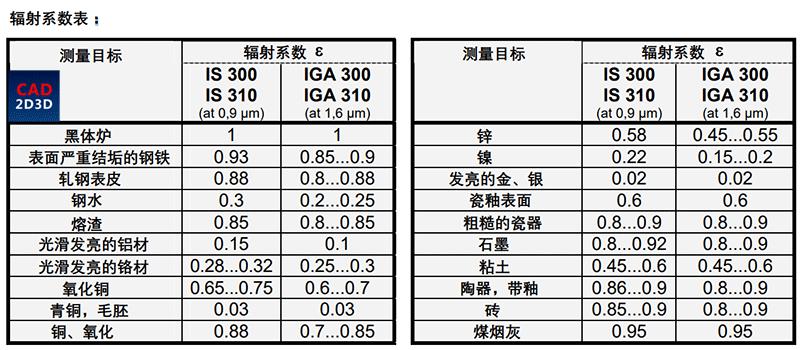 中频炉工件测温系统,远红外测温仪,德国IMPAC IS310