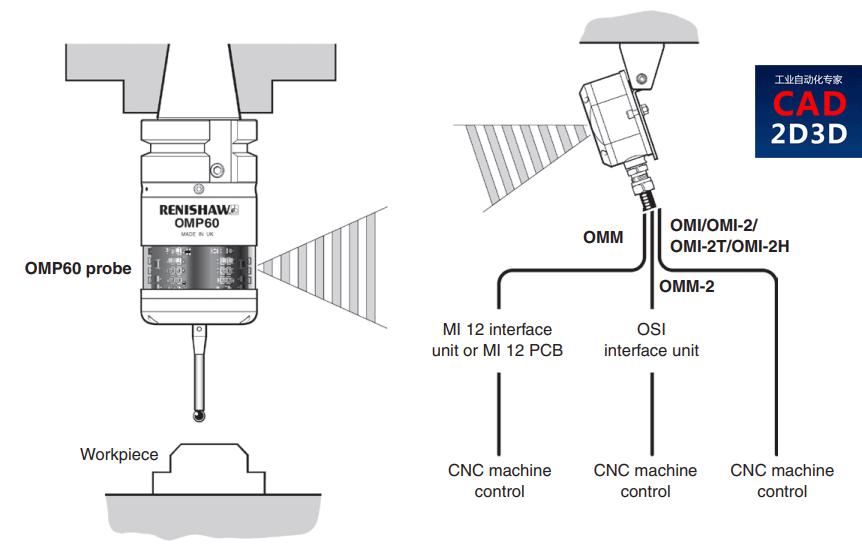 机床测头,实现工件找正和序中在线测量功能,机加工自动化生产必备
