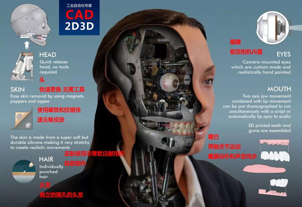 仿人机器人头部构造,内部组成和实现方式