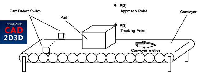 FANUC 机器人 Line Tracking 线性追踪技术使用方法详解