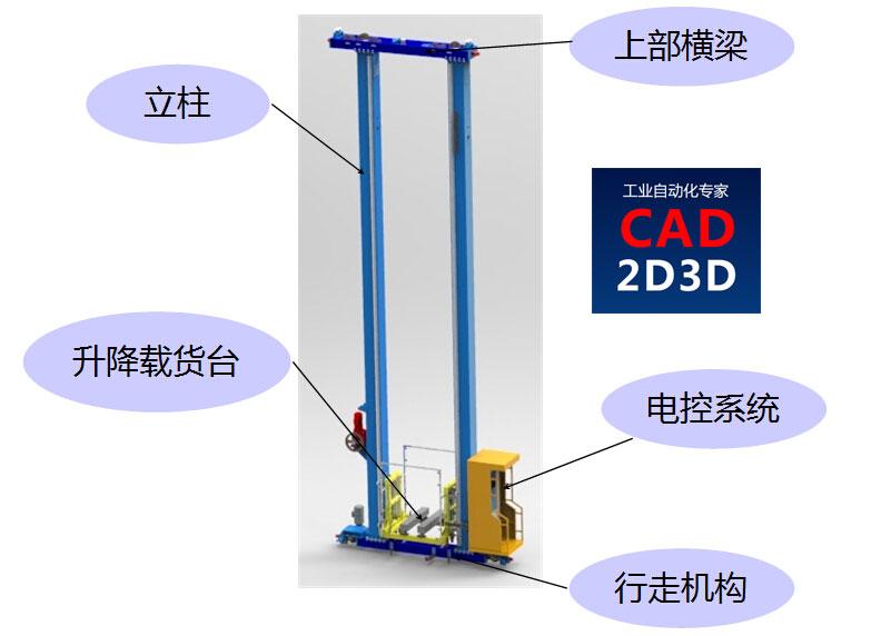 立体库关键核心设备 — 双立柱堆垛机,内部构造、技术参数详述