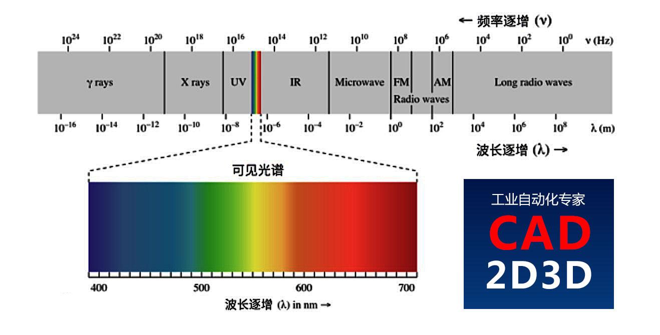 激光、雷达和超声波测距有什么区别和联系?