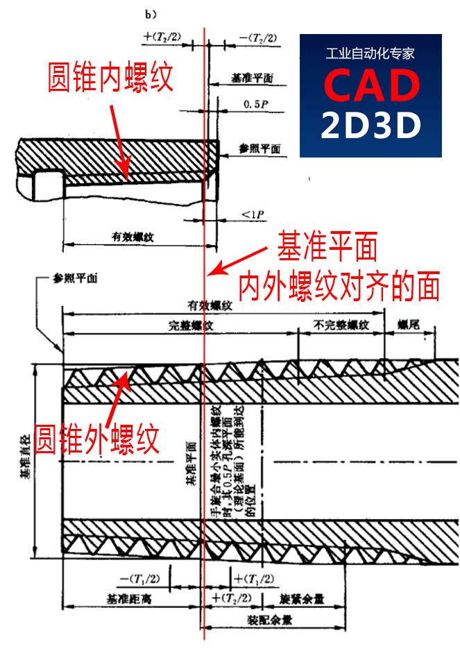 被密封管螺纹标准上的2个的基准平面图搞晕了,原来将内外两个螺纹的图放在一起看,基准平面的含义一下了通俗易懂了