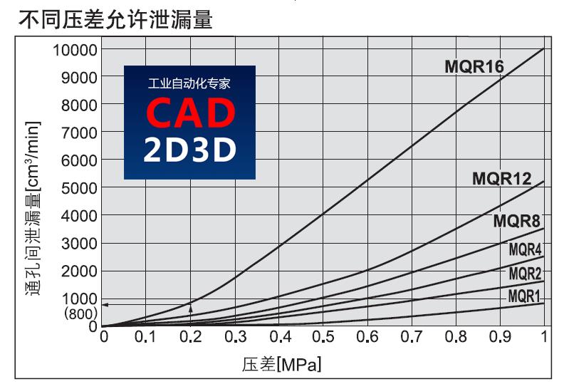 SMC低回转力矩旋转接头,最多16路压缩空气或真空通道,连续旋转台必备