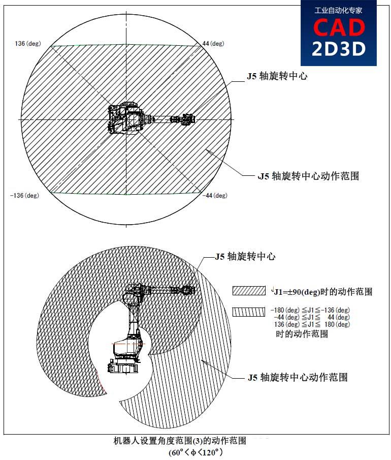 方案大师:工业机器人规格参数